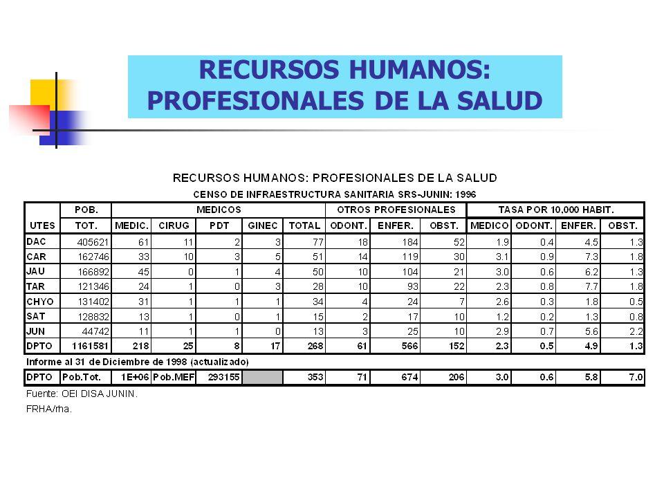 RECURSOS HUMANOS: PROFESIONALES DE LA SALUD