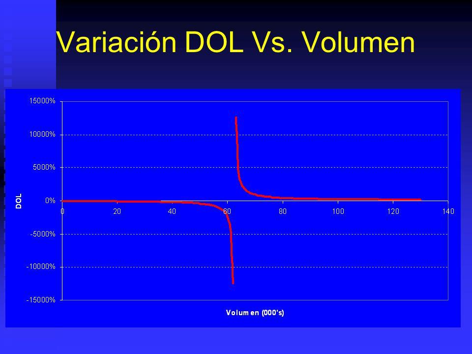Grado Apalancamiento Operativo DOL Q = Q/(Q-Q BE ) DOL $ = MC/EBIT