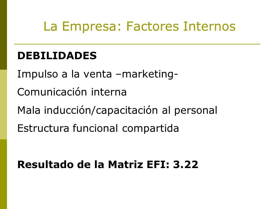 La Empresa: Factores Internos DEBILIDADES Impulso a la venta –marketing- Comunicación interna Mala inducción/capacitación al personal Estructura funcional compartida Resultado de la Matriz EFI: 3.22