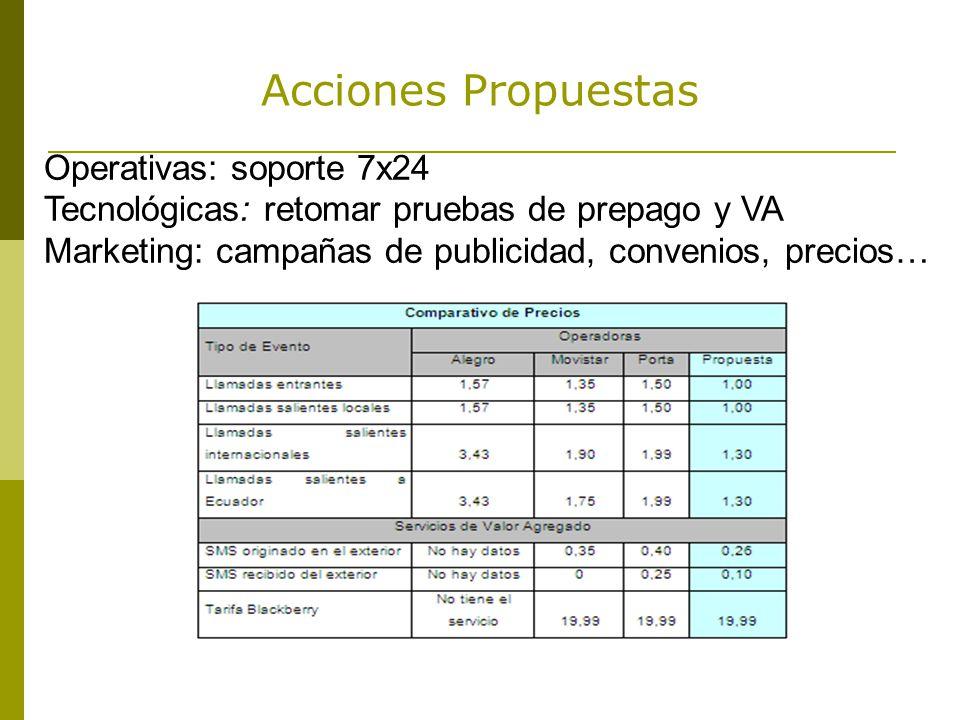 Acciones Propuestas Operativas: soporte 7x24 Tecnológicas: retomar pruebas de prepago y VA Marketing: campañas de publicidad, convenios, precios…