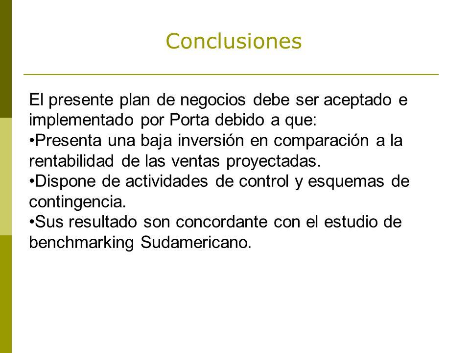 Conclusiones El presente plan de negocios debe ser aceptado e implementado por Porta debido a que: Presenta una baja inversión en comparación a la rentabilidad de las ventas proyectadas.