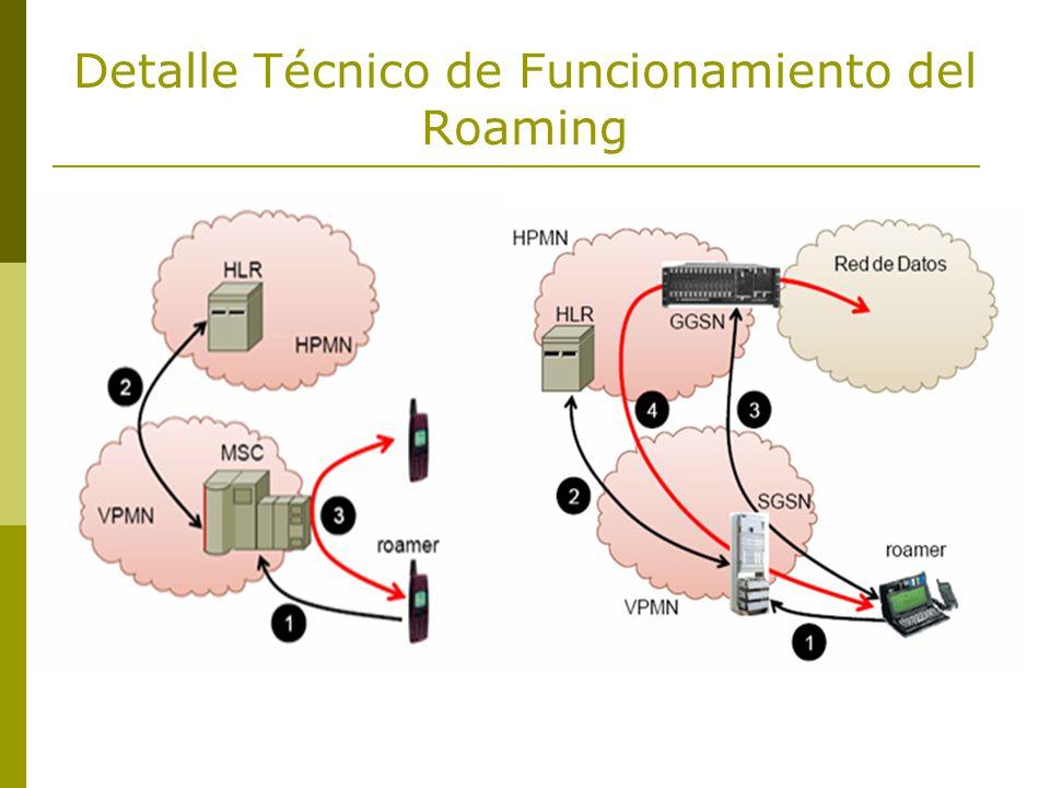 Detalle Técnico de Funcionamiento del Roaming