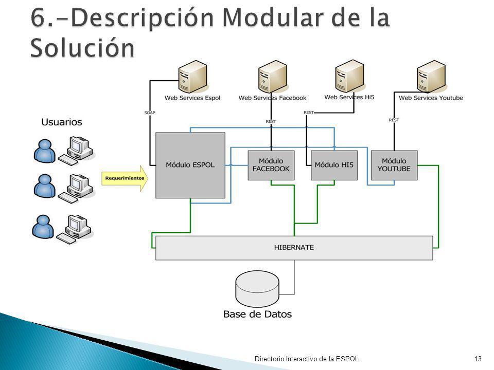 Directorio Interactivo de la ESPOL13