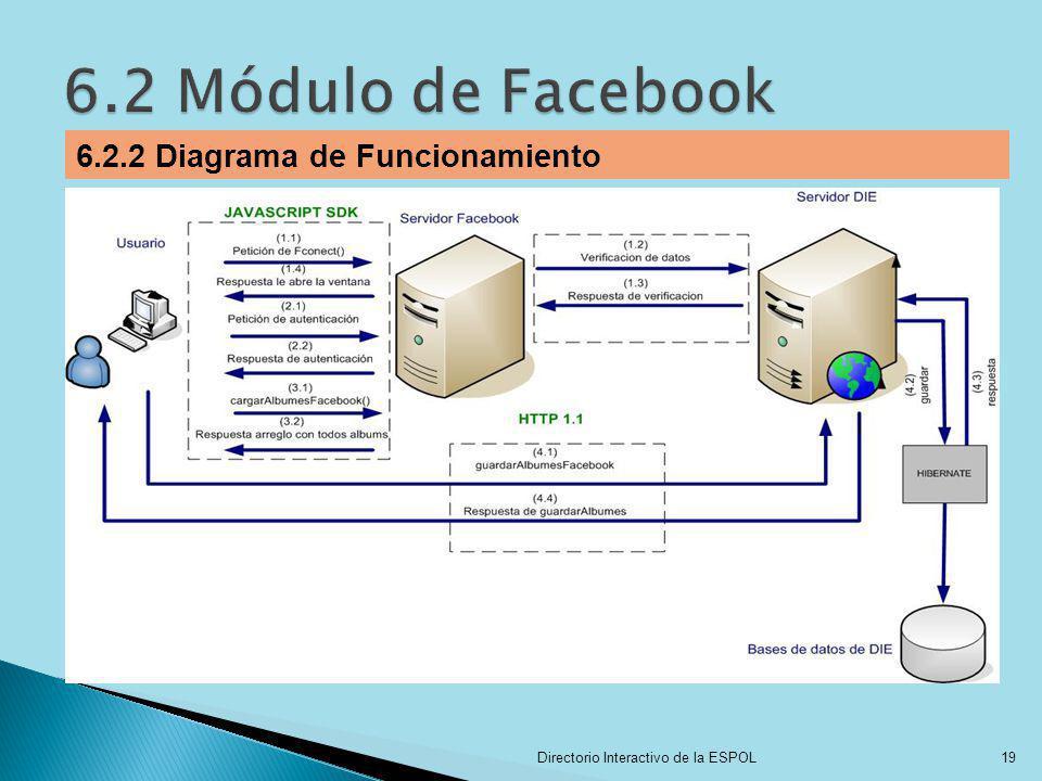 Directorio Interactivo de la ESPOL19 6.2.2 Diagrama de Funcionamiento