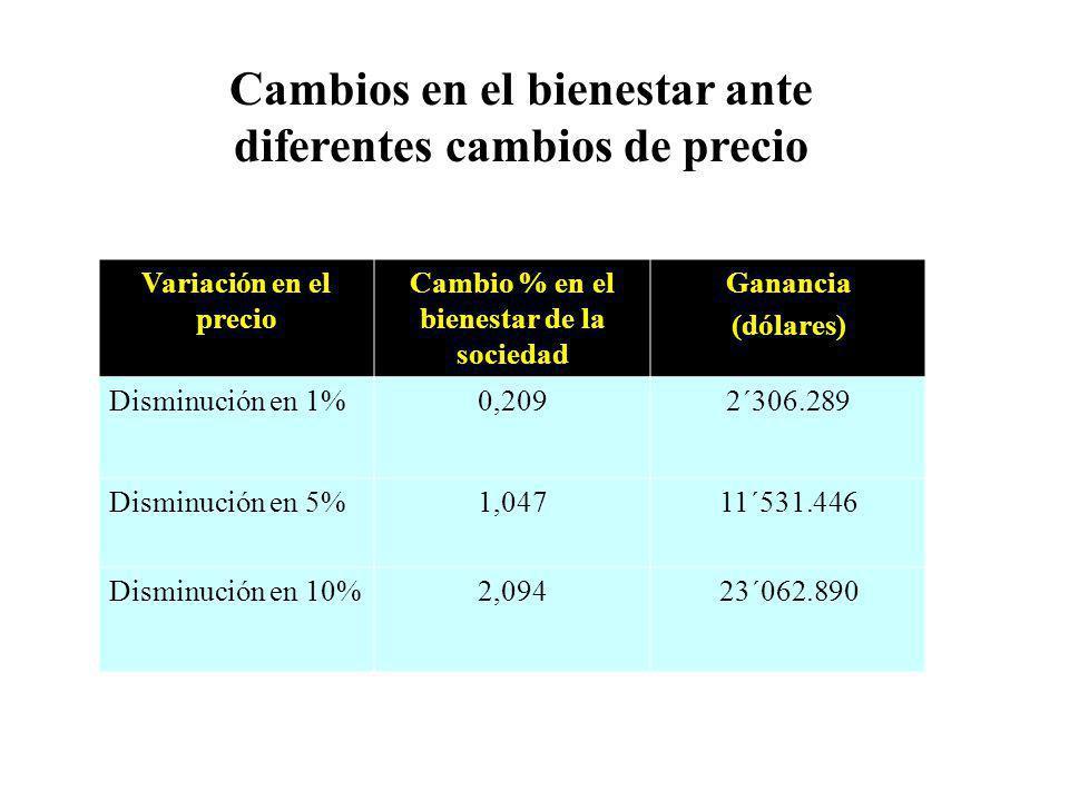 Variación en el precio Cambio % en el bienestar de la sociedad Ganancia (dólares) Disminución en 1%0,2092´306.289 Disminución en 5%1,04711´531.446 Dis