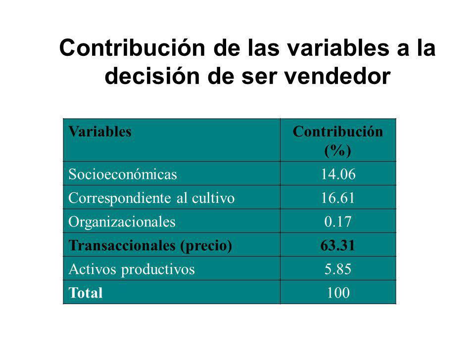 Contribución de las variables a la decisión de ser vendedor VariablesContribución (%) Socioeconómicas14.06 Correspondiente al cultivo16.61 Organizacio