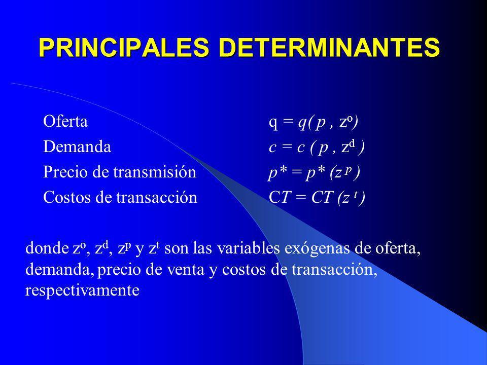 PRINCIPALES DETERMINANTES Oferta q = q( p, z o ) Demanda c = c ( p, z d ) Precio de transmisión p* = p* (z p ) Costos de transacción CT = CT (z t ) do