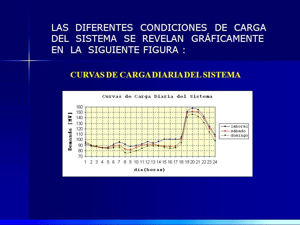 CÁLCULOS AFINES AL ESTUDIO EN SUBTRANSMISIÓN LA DEMANDA DEL SISTEMA ELÉCTRICO EN EL MES DE JUNIO 2005 SE INDICA EN LA SIGUIENTE TABLA: HORA [MW] LABOR
