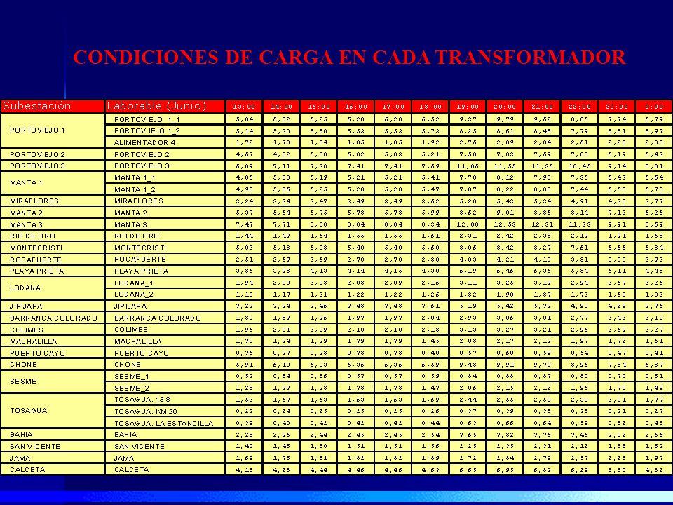 CONDICONES DE CARGA EN CADA TRANSFORMADOR