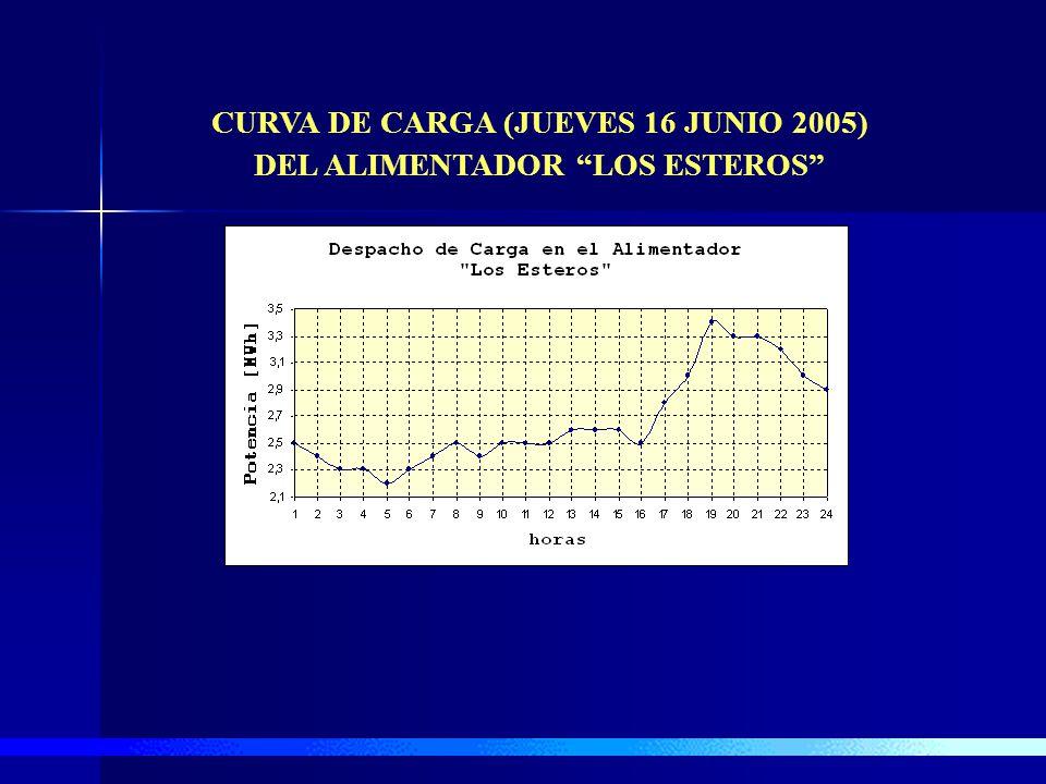 CÁLCULOS AFINES AL SISTEMA PRIMARIO DE DISTRIBUCIÓN EL DESPACHO DE CARGA DEL ALIMENTADOR # 24 DENOMINADO LOS ESTEROS DE LA SUBESTACIÓN MANTA 2 EN UN D