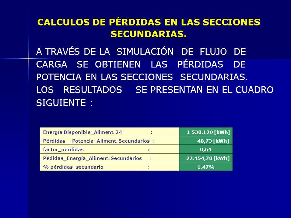 SE PRESENTAN LOS RESULTADOS EN LAS TABLAS: TipokVA Pérdidas de Cobre (%) Pérdida de vacío (%) F.UCantidad Pérdidas de Cobre [kWh] Pérdidas de Vacío [k