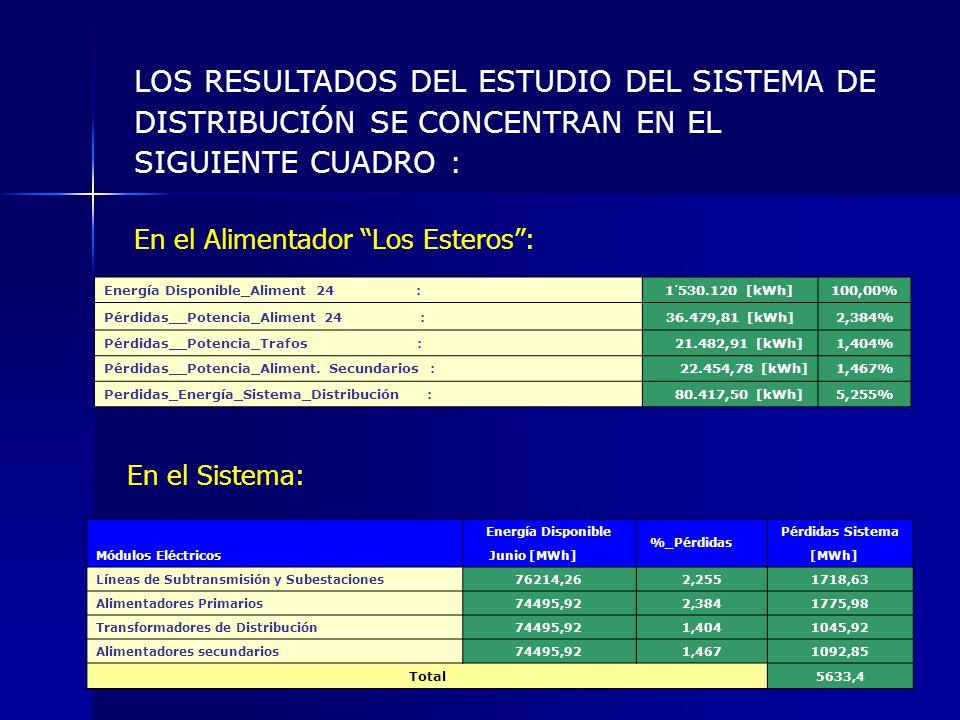 Energía Disponible_Aliment. 24 : 1´530.120 [kWh] Pérdidas__Potencia_Aliment. Secundarios : 48,73 [kWh] factor_pérdidas :0,64 Pédidas_Energía_Aliment.