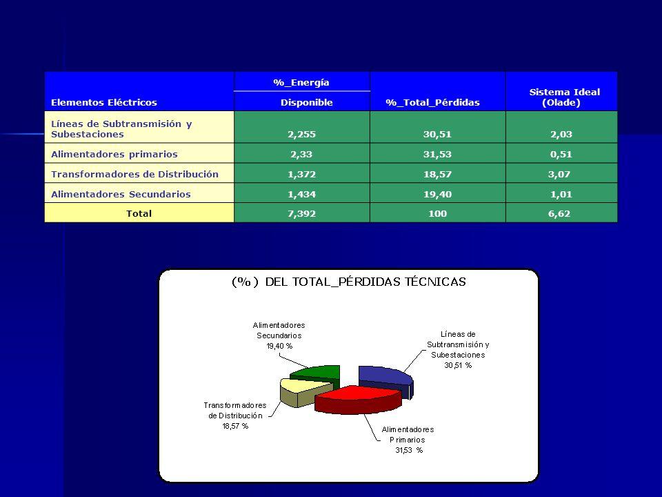 Energía Disponible_Aliment 24 : 1´530.120 [kWh]100,00% Pérdidas__Potencia_Aliment 24 :36.479,81 [kWh]2,384% Pérdidas__Potencia_Trafos : 21.482,91 [kWh