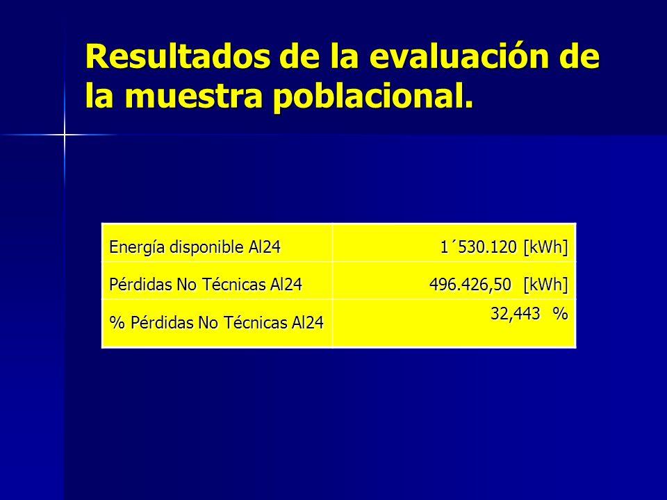 Pérdida de la muestra Energía Disponible Alimentador 24 1´530.120 [kWh] Consumo Clientes (facturado) 942.557 [kWh] Consumo Luminarias 10.719 [kWh] Con
