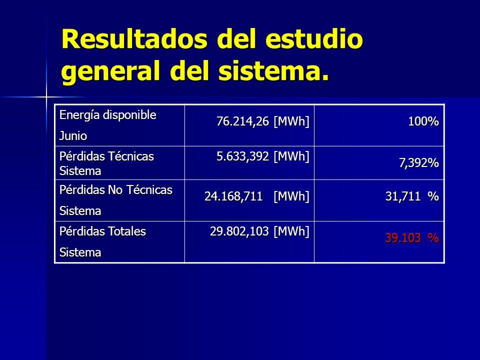 Resultados de la evaluación de la muestra poblacional. Energía disponible Al24 1´530.120 [kWh] Pérdidas No Técnicas Al24 496.426,50 [kWh] % Pérdidas N