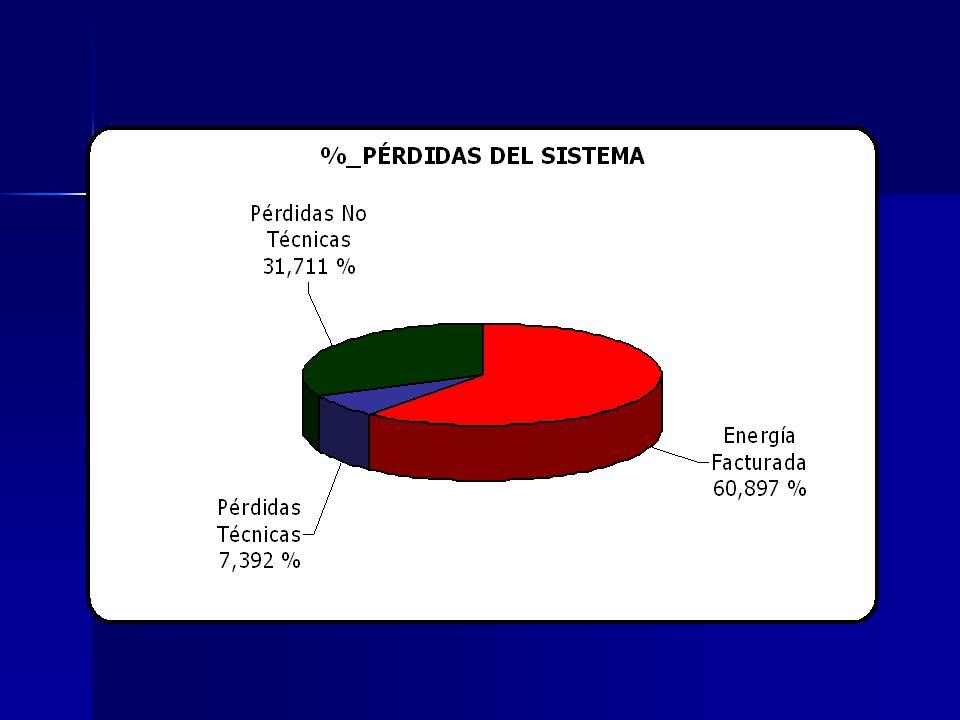 Resultados del estudio general del sistema. Energía disponible Junio 76.214,26 [MWh] 100% Pérdidas Técnicas Sistema 5.633,392 [MWh] 7,392% Pérdidas No