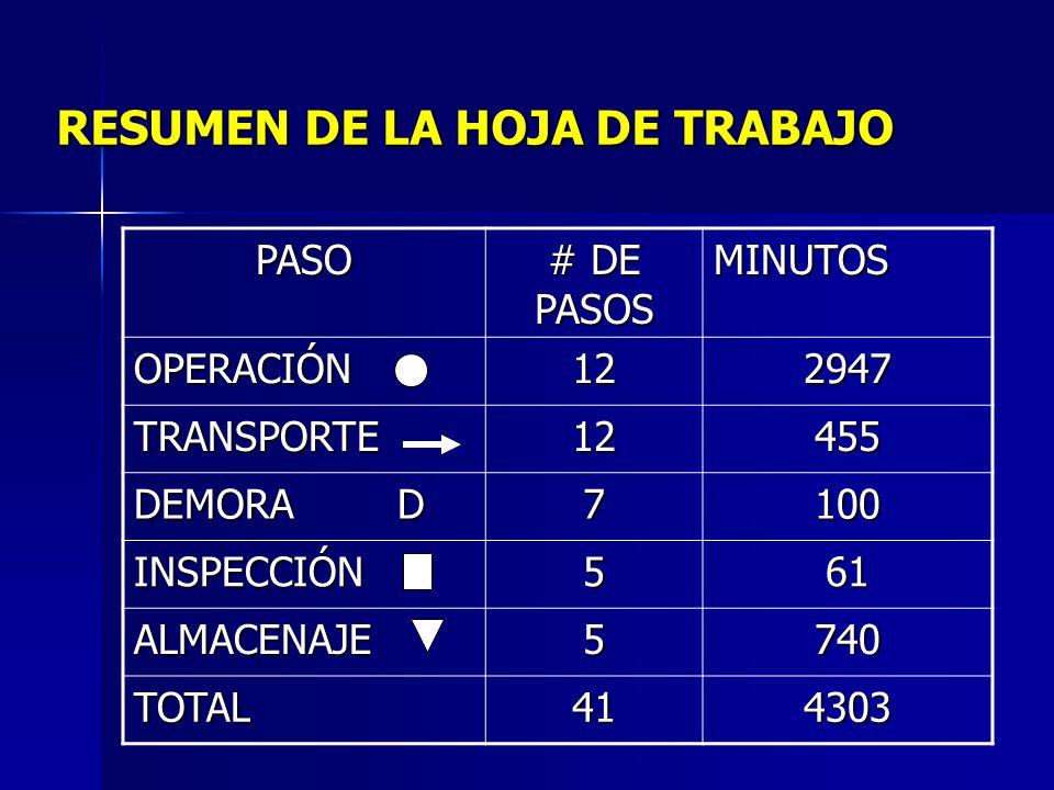 #PASOFLUJO TIEMPO (MIN) TRABAJADORD 32 SE DIRIGE A INSTALAR 60INSTALADOR 33 INSTALA MEDIDOR 20INSTALADOR 34 SE DIRIGE A LA EMPRESA 30INSTALADOR 35 PRE