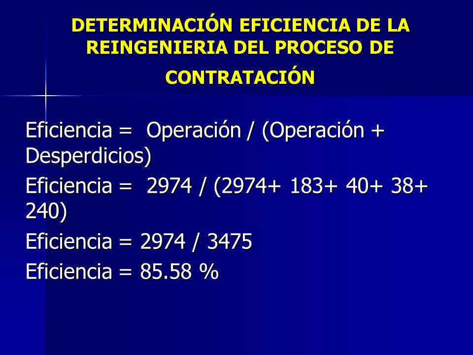 RESUMEN DE LA HOJA DE TRABAJO ResumenAntesDespués Paso# de PasosMinutos# de PasosMinutos Operación 122947152974 Transporte 1245510183 Demora D 7100540