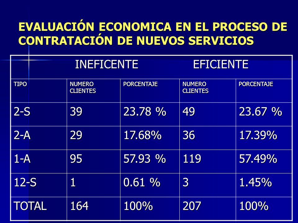 COSTO - BENEFICIO La ecuación que evalúa la factibilidad del proceso es la siguiente: La ecuación que evalúa la factibilidad del proceso es la siguien