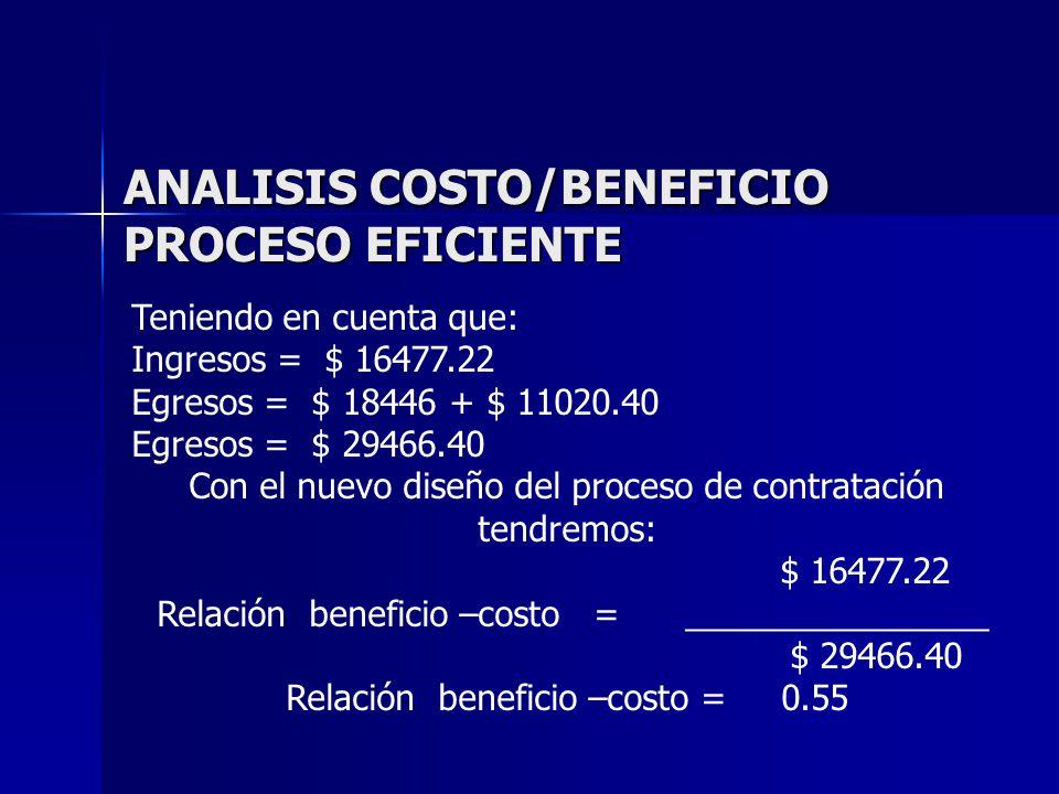 ANALISIS COSTO/BENEFICIO PROCESO INEFICIENTE Teniendo en cuenta que: Ingresos = $ 12993.04 Egresos = $ 26054.00 + $ 8703.75 Egresos = $ 34757.75 Para