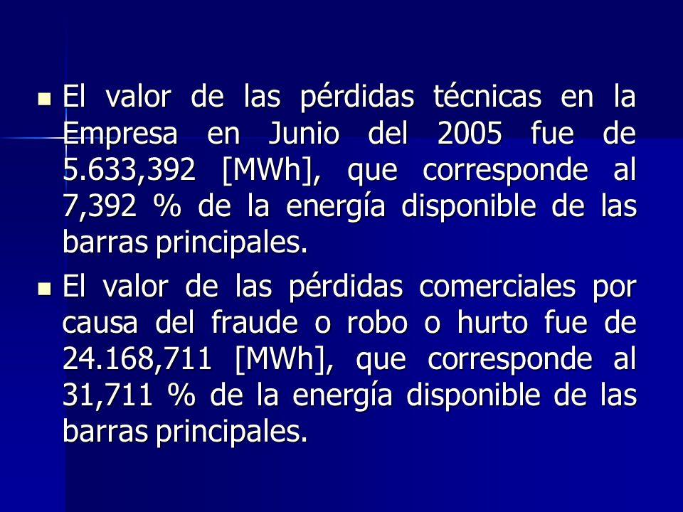 La energía disponible en el mes de Junio del 2005 en las barras principales (Barras Cuatro Esquinas y El Limón) fue de 76.214,26 [MWh]. La energía dis
