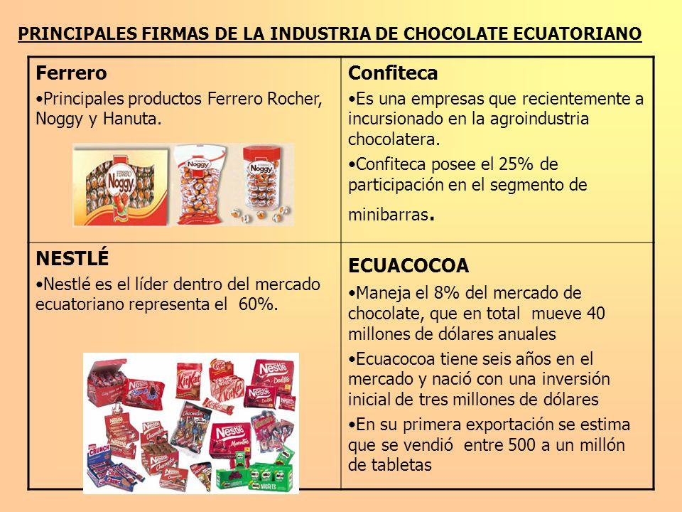 PRINCIPALES FIRMAS DE LA INDUSTRIA DE CHOCOLATE ECUATORIANO Ferrero Principales productos Ferrero Rocher, Noggy y Hanuta. Confiteca Es una empresas qu