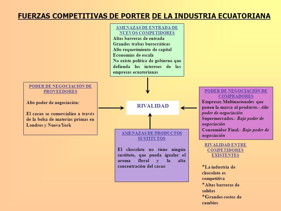 FUERZAS COMPETITIVAS DE PORTER DE LA INDUSTRIA ECUATORIANA AMENAZAS DE ENTRADA DE NUEVOS COMPETIDORES Altas barreras de entrada Grandes trabas burocrá