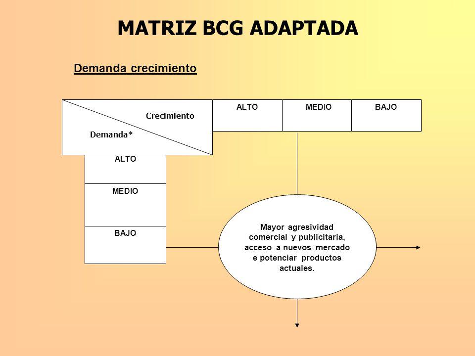 MATRIZ BCG ADAPTADA ALTOMEDIOBAJO ALTO MEDIO Crecimiento Demanda* Mayor agresividad comercial y publicitaria, acceso a nuevos mercado e potenciar prod
