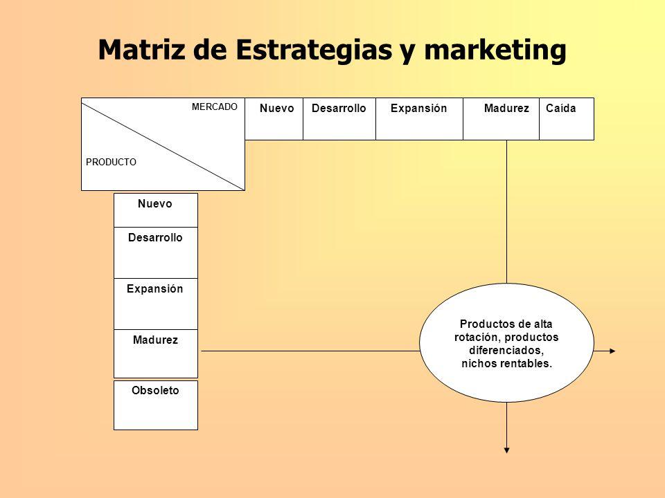 Matriz de Estrategias y marketing NuevoDesarrolloExpansión Nuevo Expansión Desarrollo MERCADO PRODUCTO Productos de alta rotación, productos diferenci