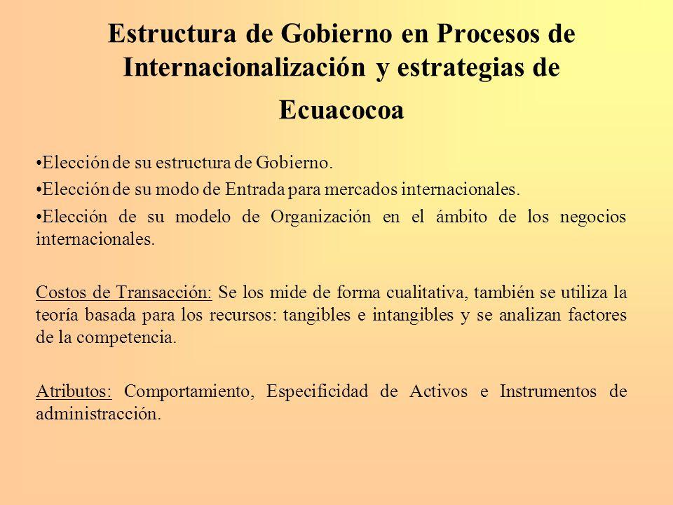 Estructura de Gobierno en Procesos de Internacionalización y estrategias de Ecuacocoa Elección de su estructura de Gobierno. Elección de su modo de En