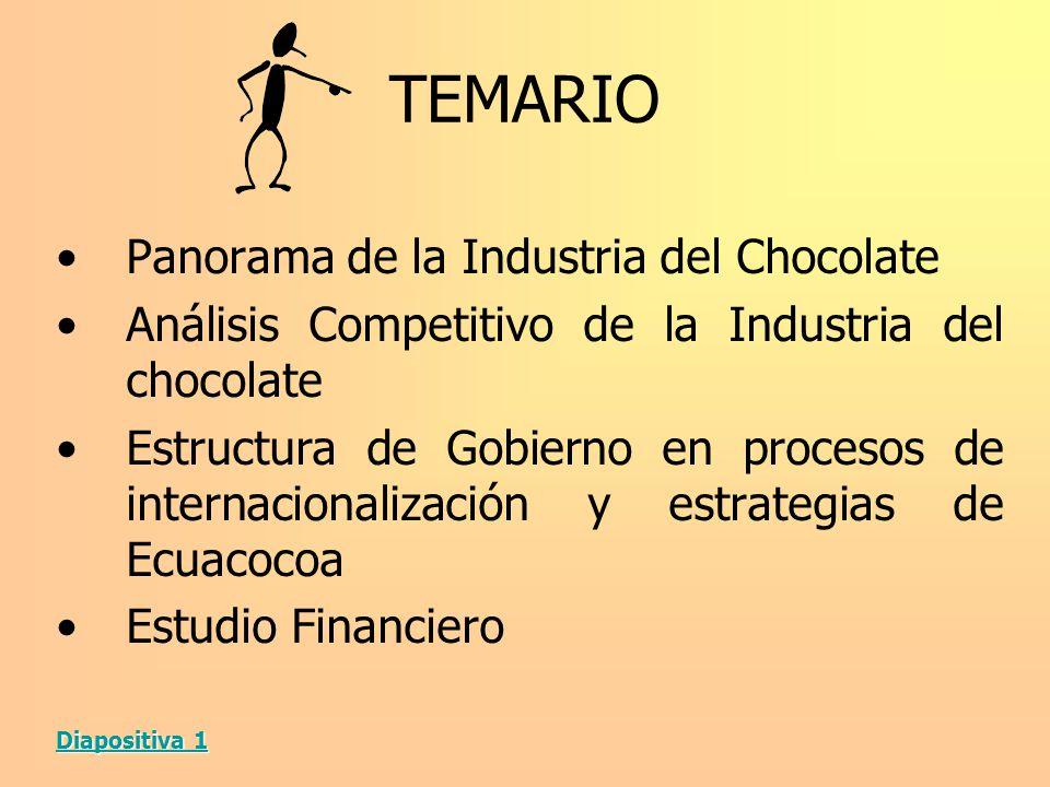 TEMARIO Panorama de la Industria del Chocolate Análisis Competitivo de la Industria del chocolate Estructura de Gobierno en procesos de internacionali