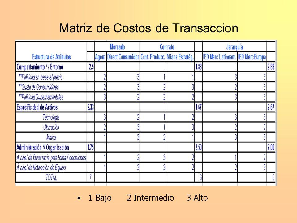 Matriz de Costos de Transaccion 1 Bajo 2 Intermedio 3 Alto