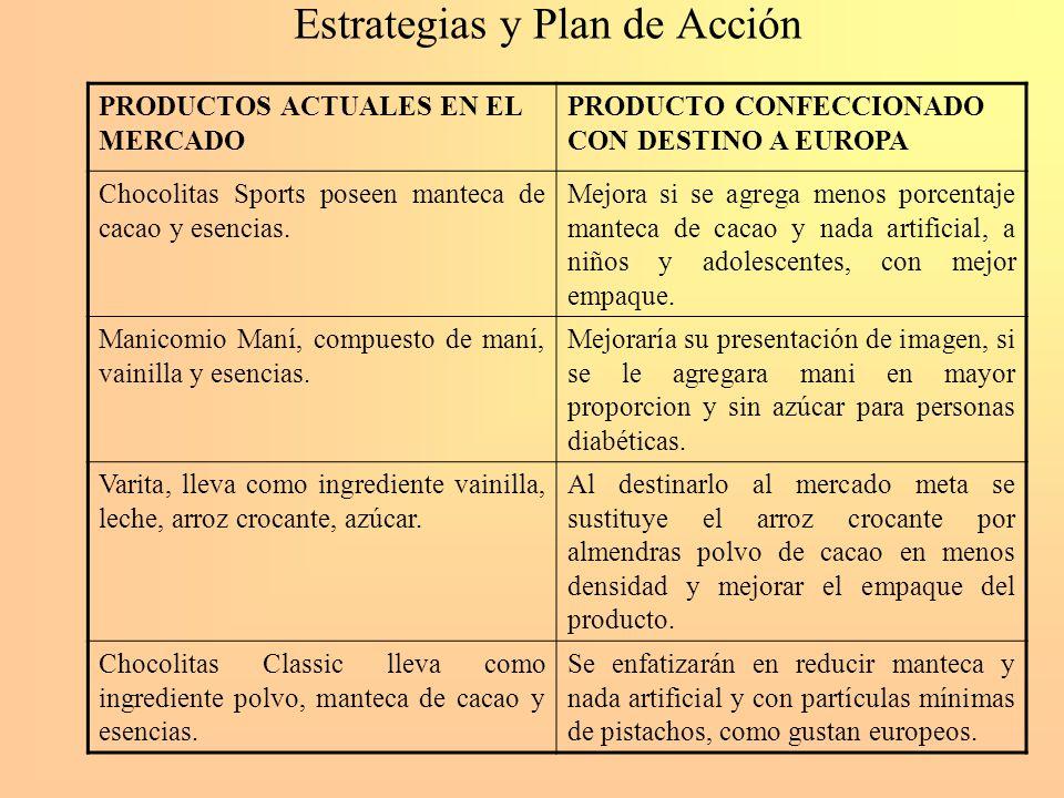 Estrategias y Plan de Acción PRODUCTOS ACTUALES EN EL MERCADO PRODUCTO CONFECCIONADO CON DESTINO A EUROPA Chocolitas Sports poseen manteca de cacao y