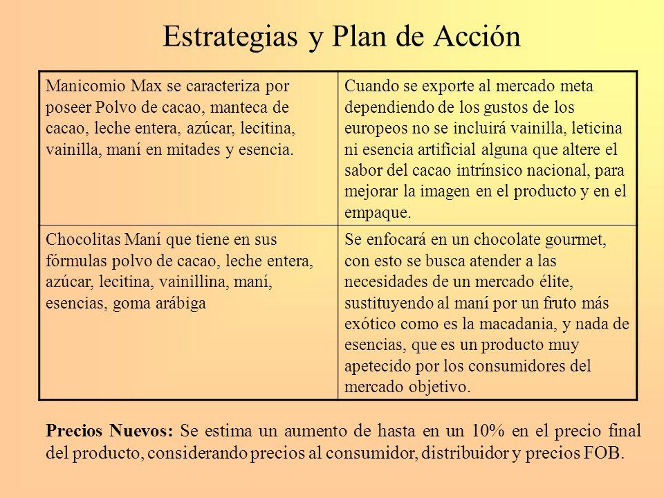 Estrategias y Plan de Acción Manicomio Max se caracteriza por poseer Polvo de cacao, manteca de cacao, leche entera, azúcar, lecitina, vainilla, maní