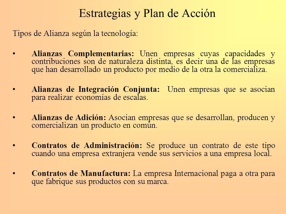 Estrategias y Plan de Acción Tipos de Alianza según la tecnología: Alianzas Complementarias: Unen empresas cuyas capacidades y contribuciones son de n
