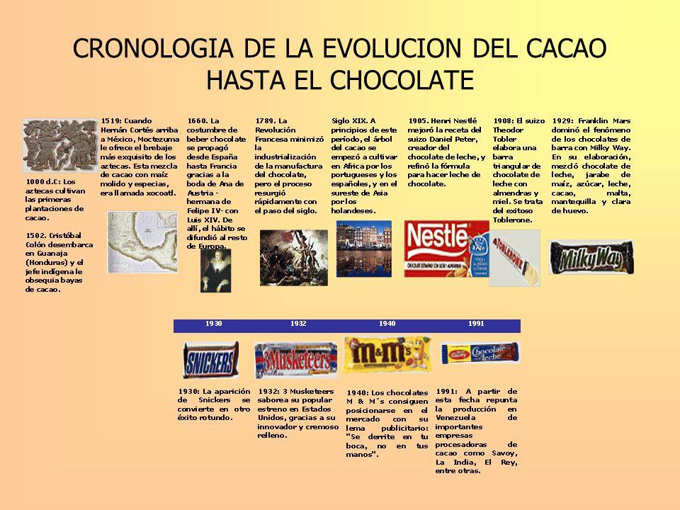 EVOLUCION DEL CACAO EN EL ECUADOR 1600: 1600: Plantaciones de cacao a orillas de Río Guayas.