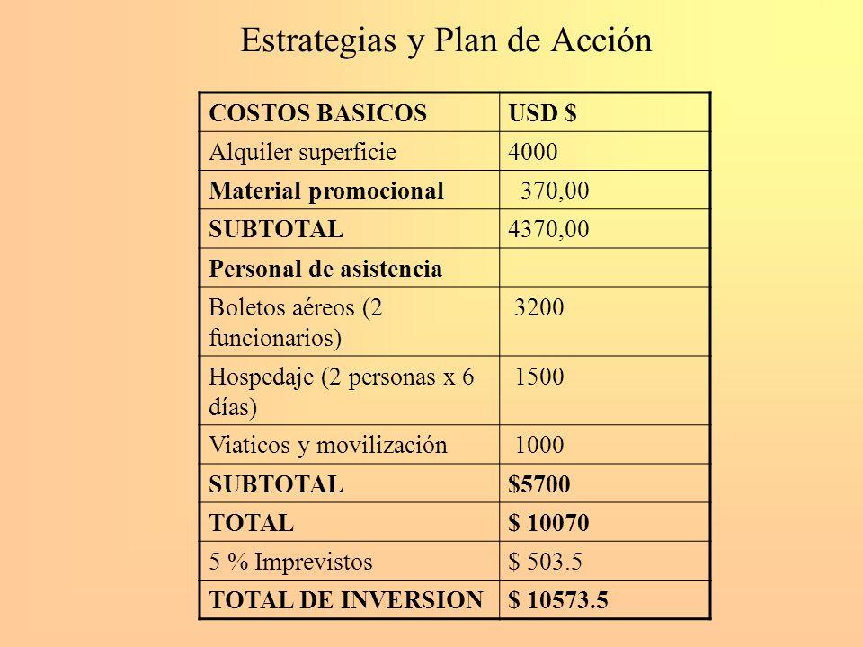 Estrategias y Plan de Acción COSTOS BASICOSUSD $ Alquiler superficie4000 Material promocional 370,00 SUBTOTAL4370,00 Personal de asistencia Boletos aé