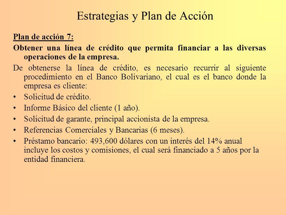 Estrategias y Plan de Acción Plan de acción 7: Obtener una línea de crédito que permita financiar a las diversas operaciones de la empresa. De obtener