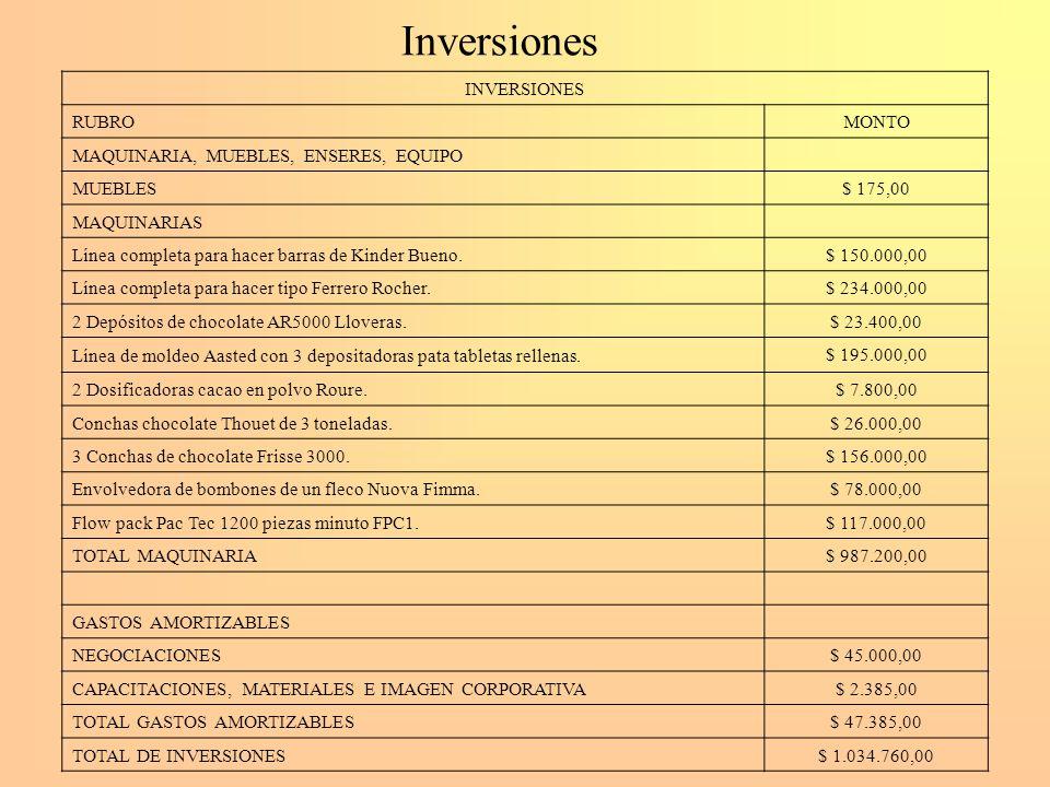 Inversiones INVERSIONES RUBRO MONTO MAQUINARIA, MUEBLES, ENSERES, EQUIPO MUEBLES $ 175,00 MAQUINARIAS Línea completa para hacer barras de Kinder Bueno