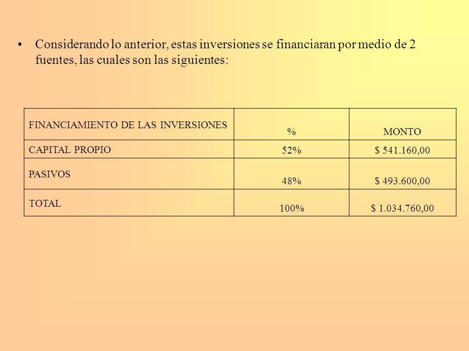 Considerando lo anterior, estas inversiones se financiaran por medio de 2 fuentes, las cuales son las siguientes: FINANCIAMIENTO DE LAS INVERSIONES %M
