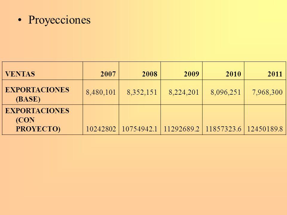 Proyecciones VENTAS20072008200920102011 EXPORTACIONES (BASE) 8,480,1018,352,1518,224,2018,096,2517,968,300 EXPORTACIONES (CON PROYECTO)102428021075494