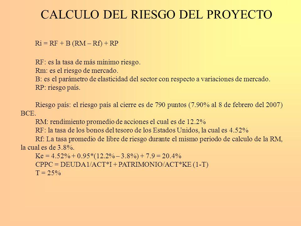 CALCULO DEL RIESGO DEL PROYECTO Ri = RF + B (RM – Rf) + RP RF: es la tasa de más mínimo riesgo. Rm: es el riesgo de mercado. B: es el parámetro de ela