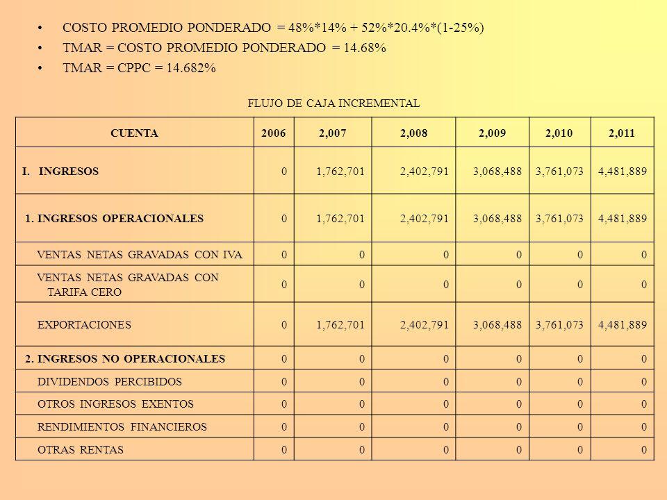 COSTO PROMEDIO PONDERADO = 48%*14% + 52%*20.4%*(1-25%) TMAR = COSTO PROMEDIO PONDERADO = 14.68% TMAR = CPPC = 14.682% FLUJO DE CAJA INCREMENTAL CUENTA