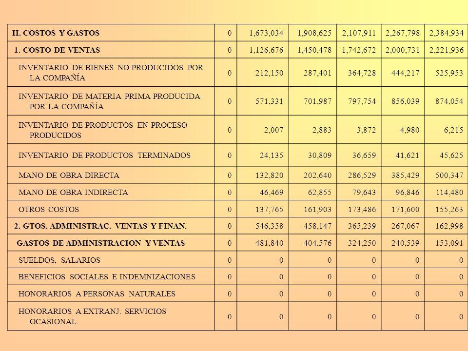 II. COSTOS Y GASTOS01,673,0341,908,6252,107,9112,267,7982,384,934 1. COSTO DE VENTAS01,126,6761,450,4781,742,6722,000,7312,221,936 INVENTARIO DE BIENE