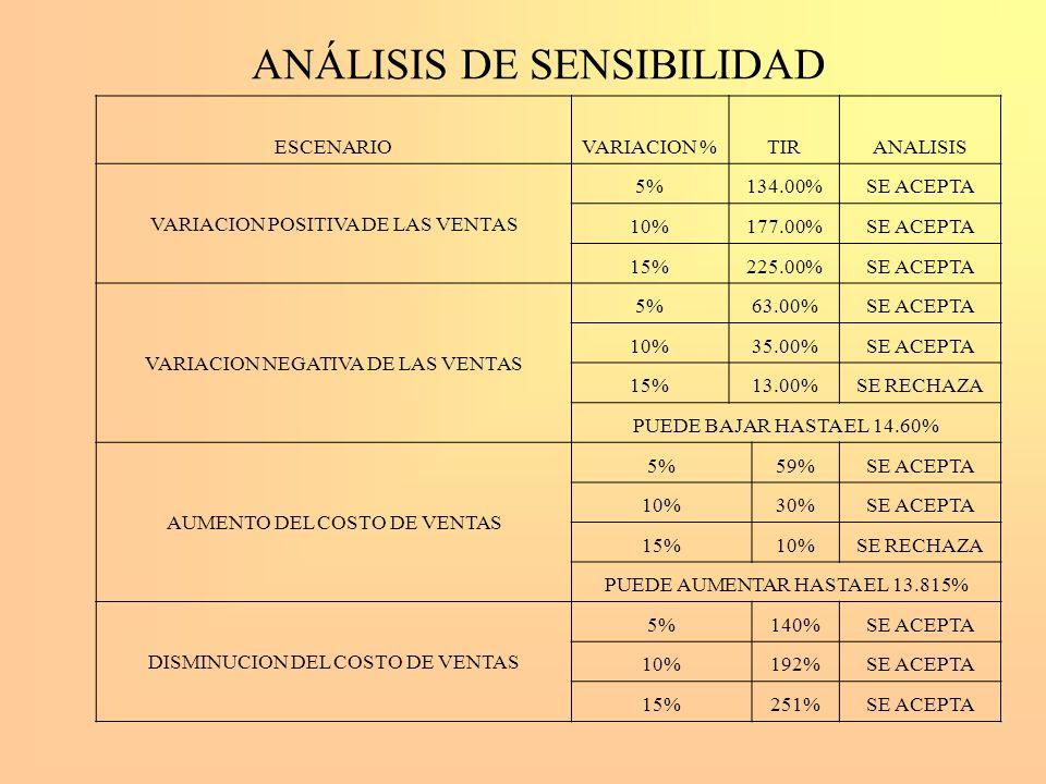 ANÁLISIS DE SENSIBILIDAD ESCENARIOVARIACION %TIRANALISIS VARIACION POSITIVA DE LAS VENTAS 5%134.00%SE ACEPTA 10%177.00%SE ACEPTA 15%225.00%SE ACEPTA V