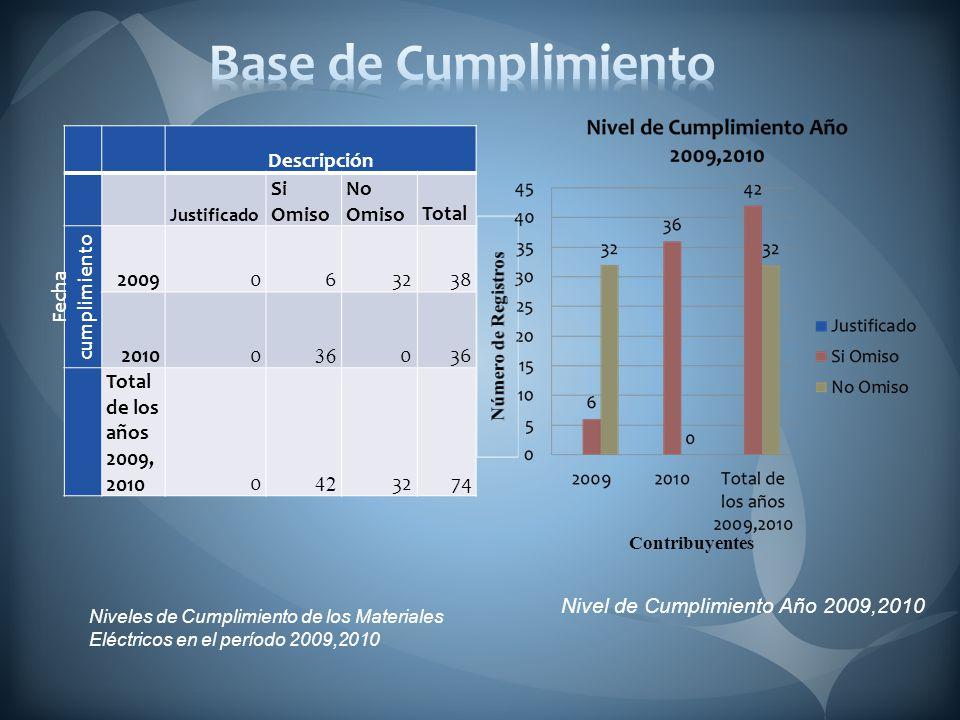 Tipo de Contribuyentes y Clases Contribuyentes año 2009 y 2010
