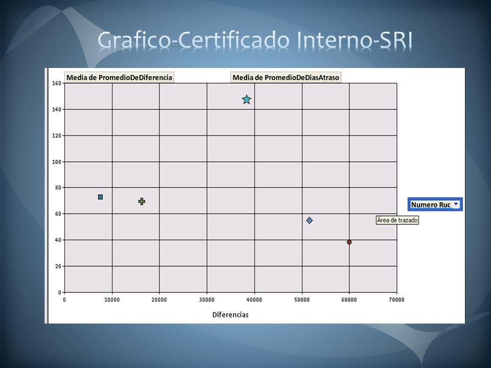 Modelos de documento tanto interno (Uso de la Administración Tributaria) como externo (Uso del Contribuyente), donde se muestra la información del contribuyente según su nivel de cumplimiento y evasión tributaria, con base en los parámetros del SMART.