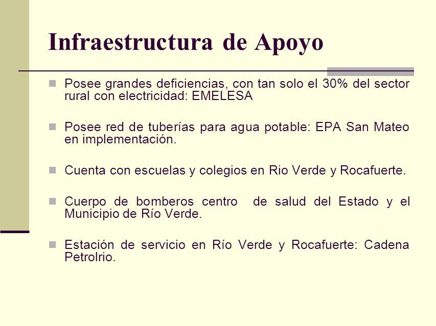 Infraestructura de Apoyo Posee grandes deficiencias, con tan solo el 30% del sector rural con electricidad: EMELESA Posee red de tuberías para agua po