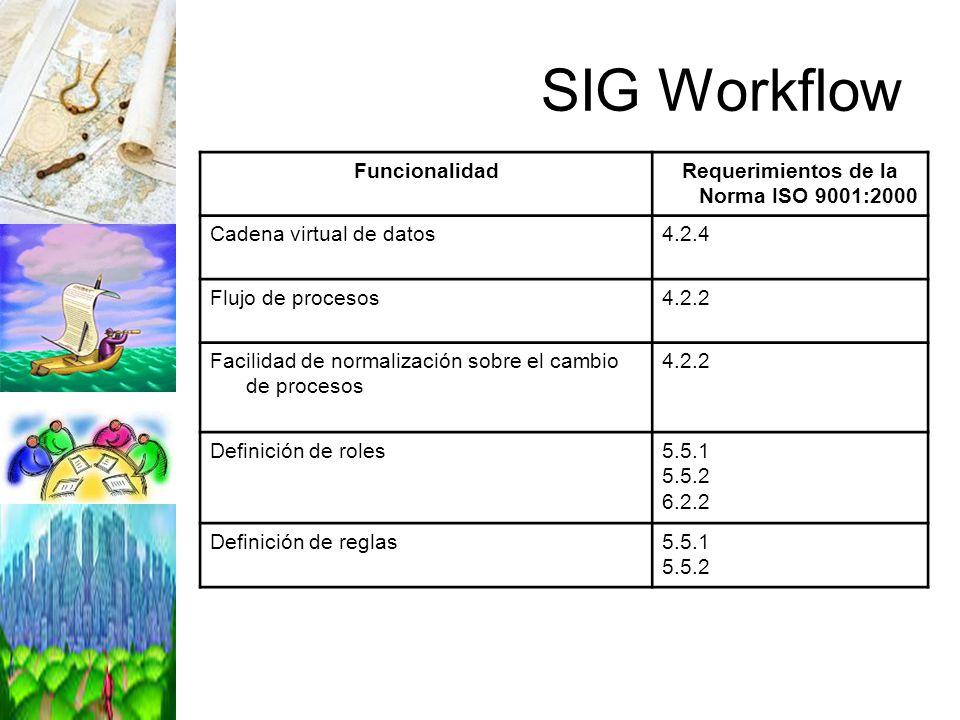 SIG Workflow FuncionalidadRequerimientos de la Norma ISO 9001:2000 Cadena virtual de datos4.2.4 Flujo de procesos4.2.2 Facilidad de normalización sobr