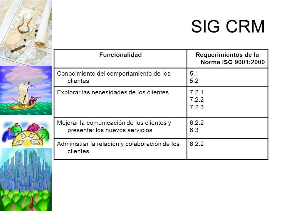SIG CRM FuncionalidadRequerimientos de la Norma ISO 9001:2000 Conocimiento del comportamiento de los clientes 5.1 5.2 Explorar las necesidades de los